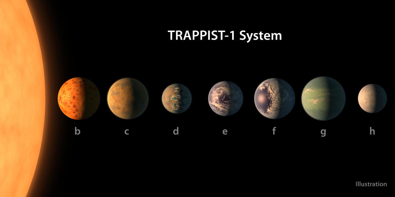 Los planetas nombrados