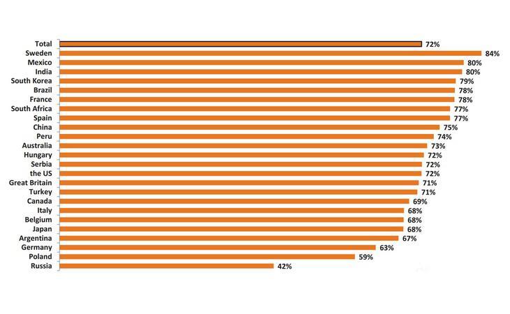 Porcentaje de personas que consideran que hay desigualdad entre hombres y mujeres en términos sociales, políticos o económicos