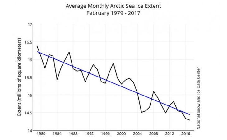 Evolución de la extensión del Ártico