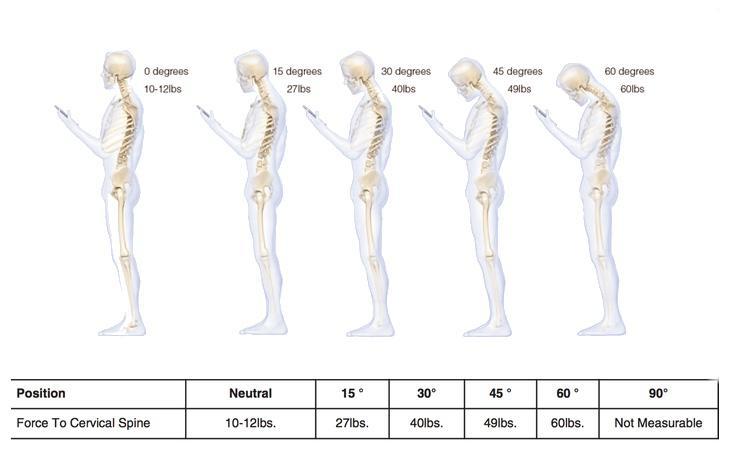 Evolución de nuestra anatomía tras varios años usando el smartphone