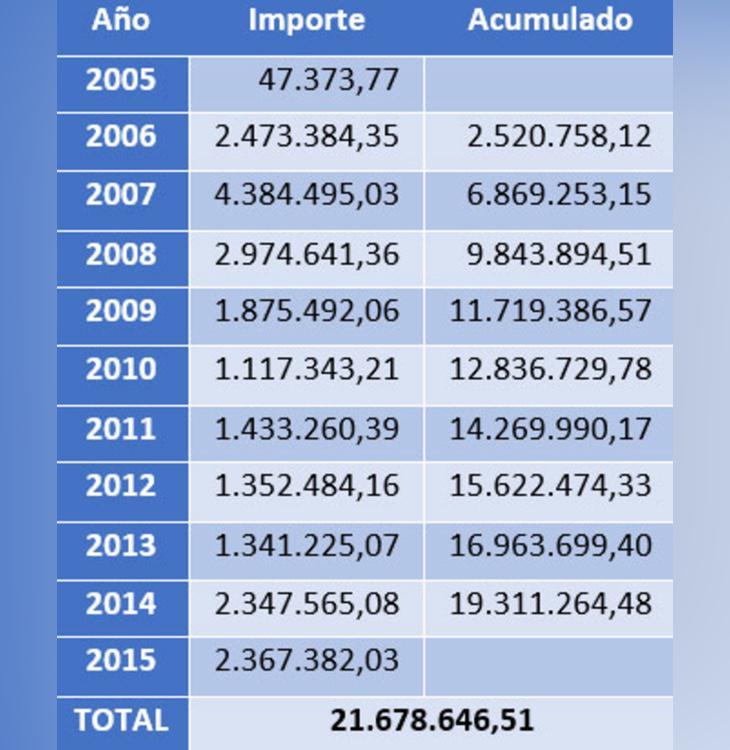 El aumento del gasto año tras año fue muy importante