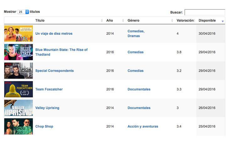 Lista con todos los contenidos novedosos que ha añadido Netflix