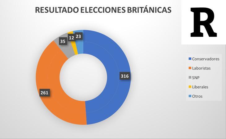 Resultado de las elecciones británicas