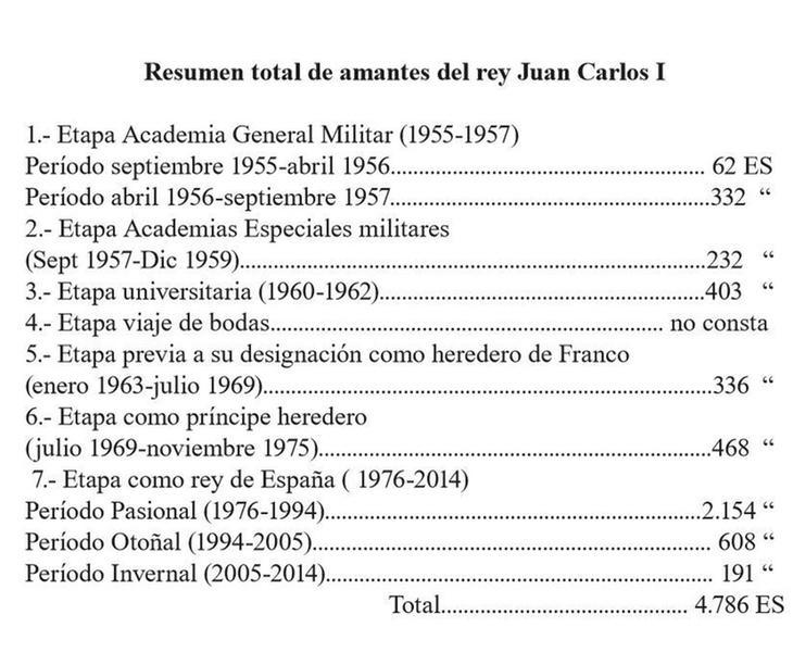 Listado de amantes del Rey Juan Carlos