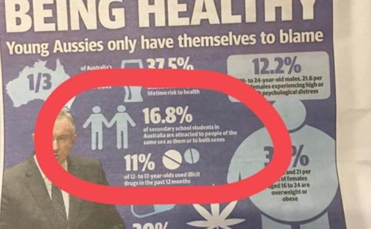 La publicación homófoba en The Daily Telegraph de Australia