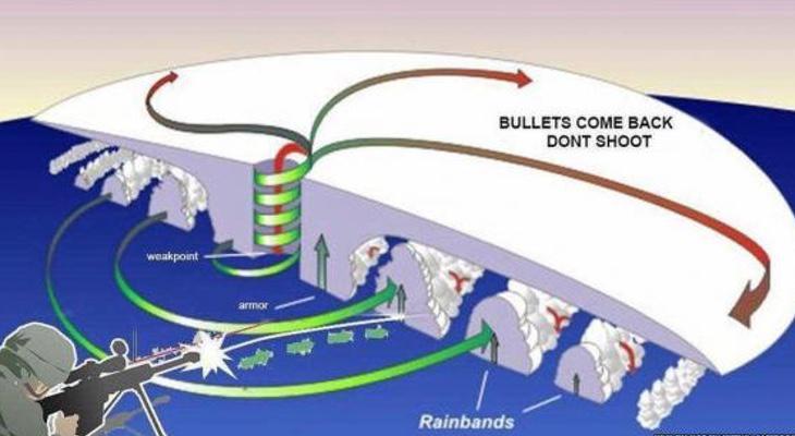 Esquema que explica cómo pegar tiros a Irma