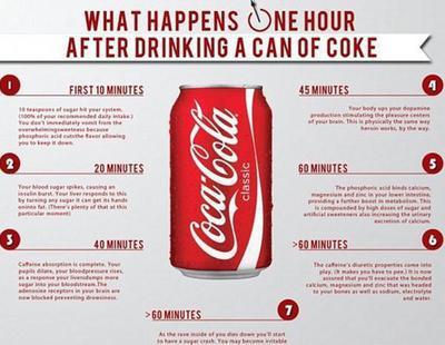 Los efectos dañinos que se desarrollan 60 segundos después de tomar una Coca-Cola