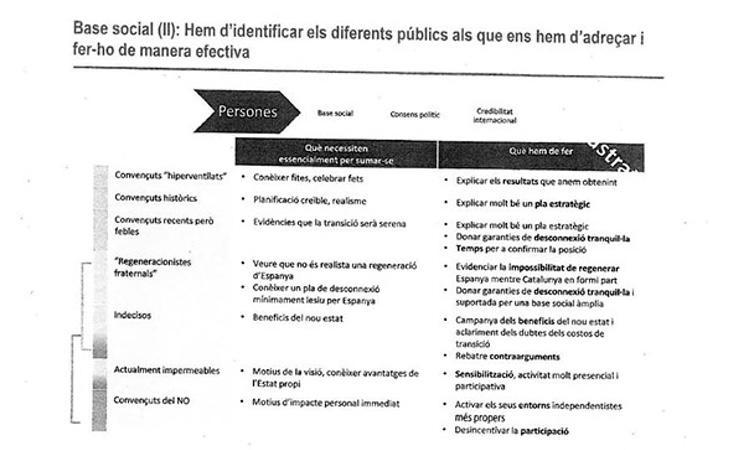 El informe cataloga a los ciudadanos en base a su ideología y marca una vía a seguir en cada caso particular