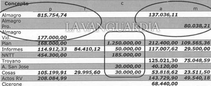 Documento publicado por La Vanguardia en el que se muestra la contabilidad incautada a Beltrán Gutiérrez