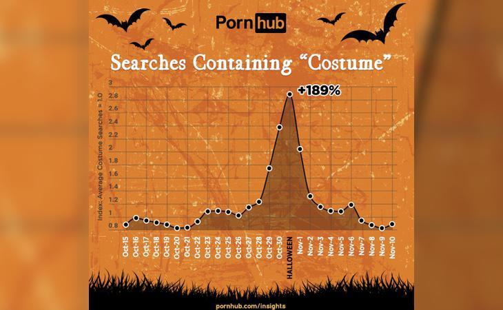 Las búsquedas que contienen la palabra