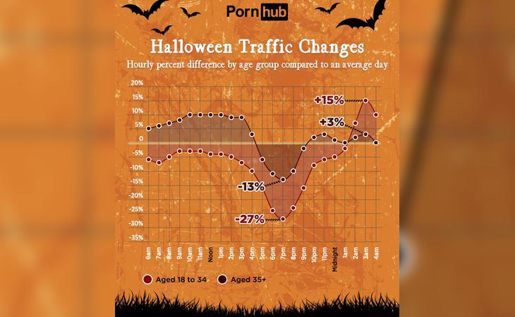 Actividad del tráfico en Pornhub durante Halloween