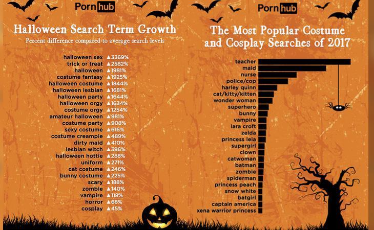 Los términos más buscados y los vídeos de 'cosplay' más demandados
