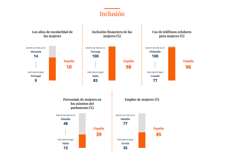 Resultados de la inclusión de las mujeres
