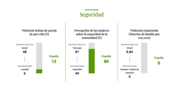 Resultados en cuanto a seguridad femenina