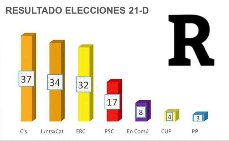 Ciudadanos ha ganado las elecciones, pero no cuenta con apoyos para gobernar