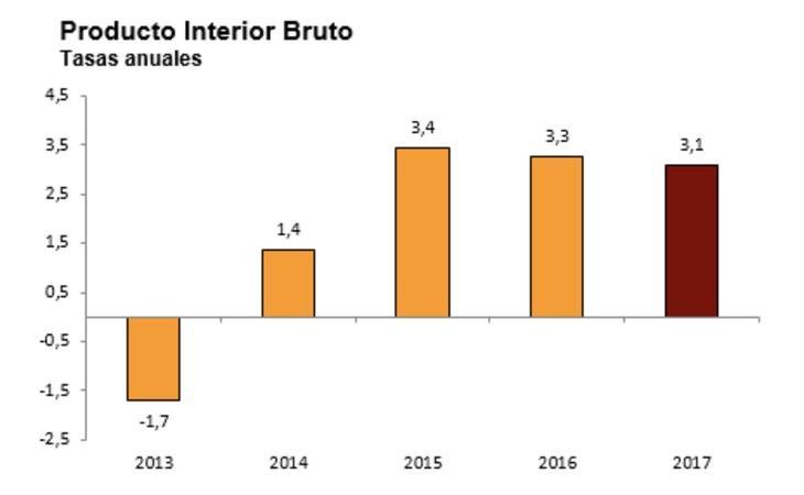 El crecimiento anual del PIB desde 2013