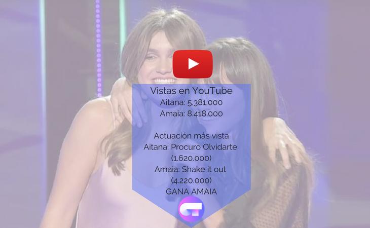 En visitas en YouTube, lo de Amaia es otra liga