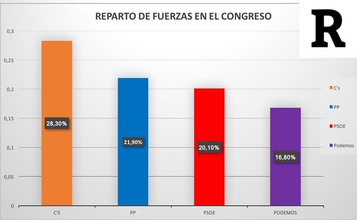 Reparto de fuerzas en el Congreso según el sondeo