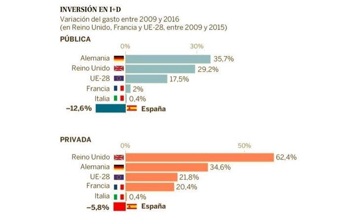 Datos sobre la inversión en I+D de los países europeos. /Fuente: El País, Eurostat e INE