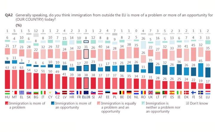 No hay consenso entre los españoles al tratar la inmigración como problema o como oportunidad