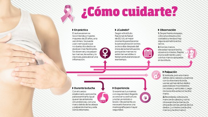 Las revisiones son fundamentales para evitar el desarrollo del cáncer de mama