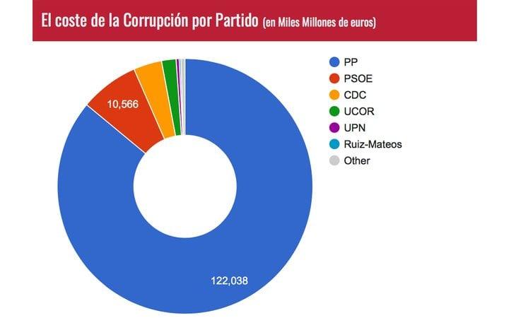 El coste de la corrupción por partido