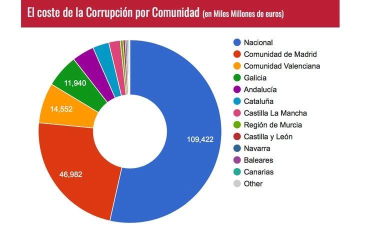 El coste de la corrupción por comunidad