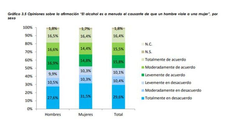 Datos de la encuesta