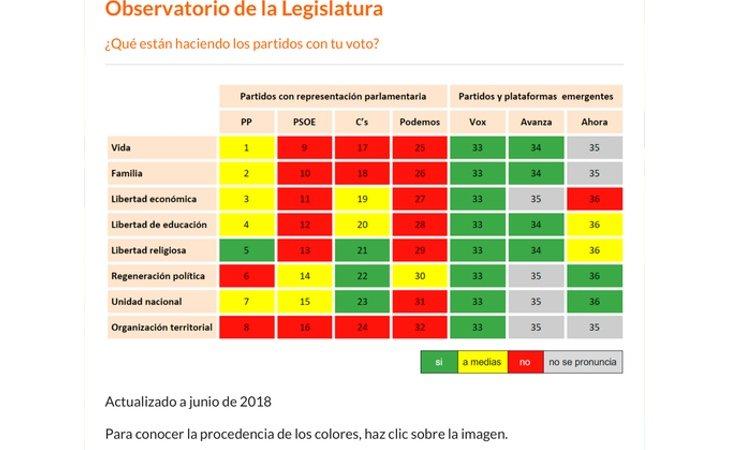 Recomendaciones de voto de Hazte Oír