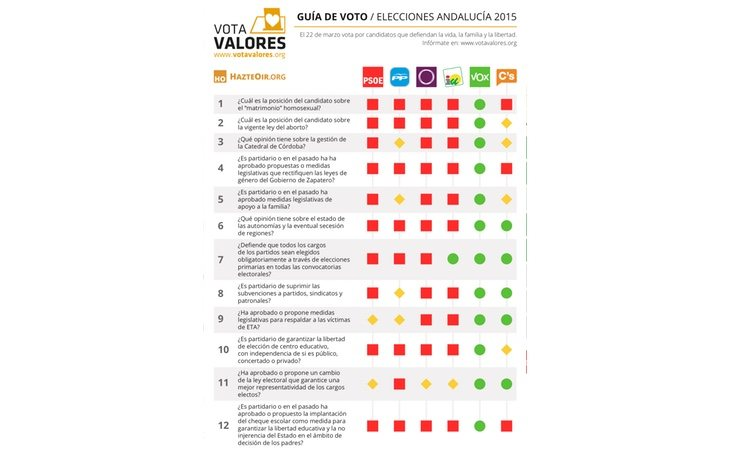 Hazte Oír recomendó votar a Ciudadanos en las elecciones andaluzas de 2015