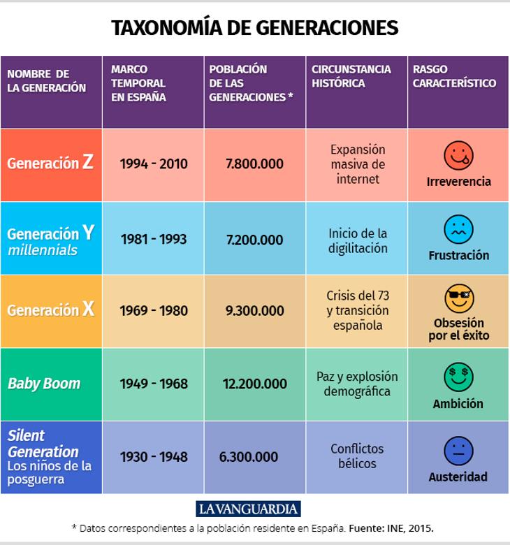 Infografía de La Vanguardia