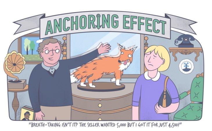 efecto anclaje