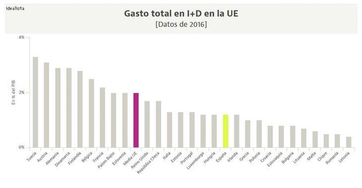 Comparación del PIB de los países de la UE - Idealista