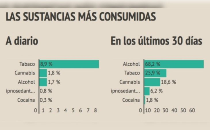 El tabaco y el alcohol son las más consumidas y normalizadas