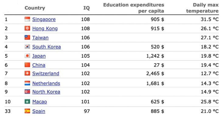 Ranking realizado por World Data