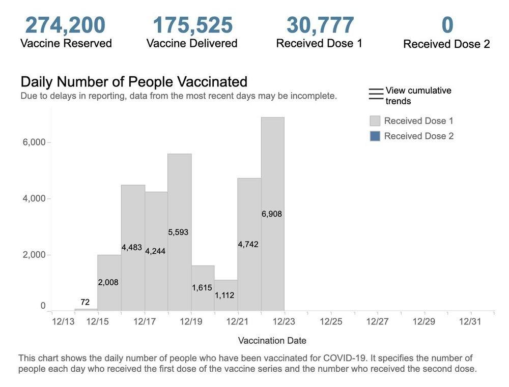 Estadísticas de vacunación en Nueva York
