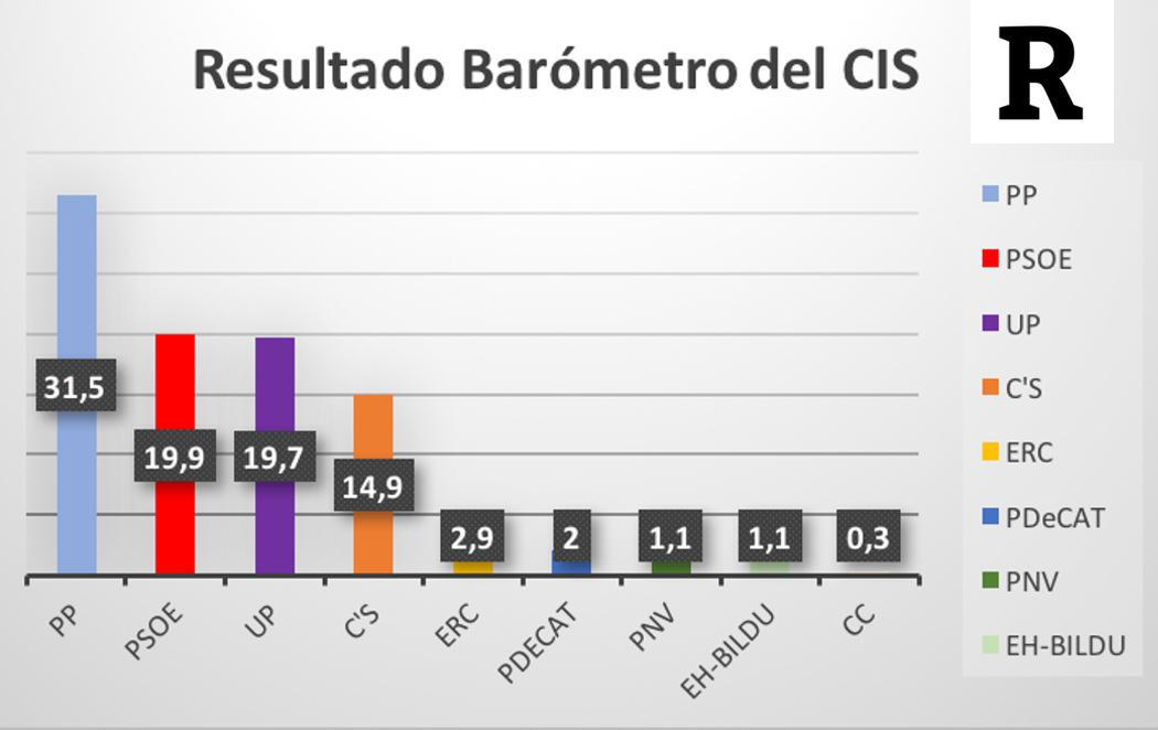 El PP ganaría las elecciones y el PSOE adelanta a Podemos según el CIS