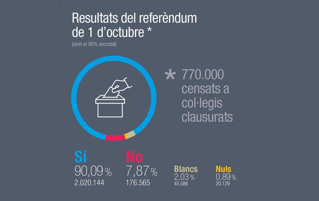 """El """"sí"""" gana con un 90% y 2,2 millones de votos y la abstención alcanza el 58%"""