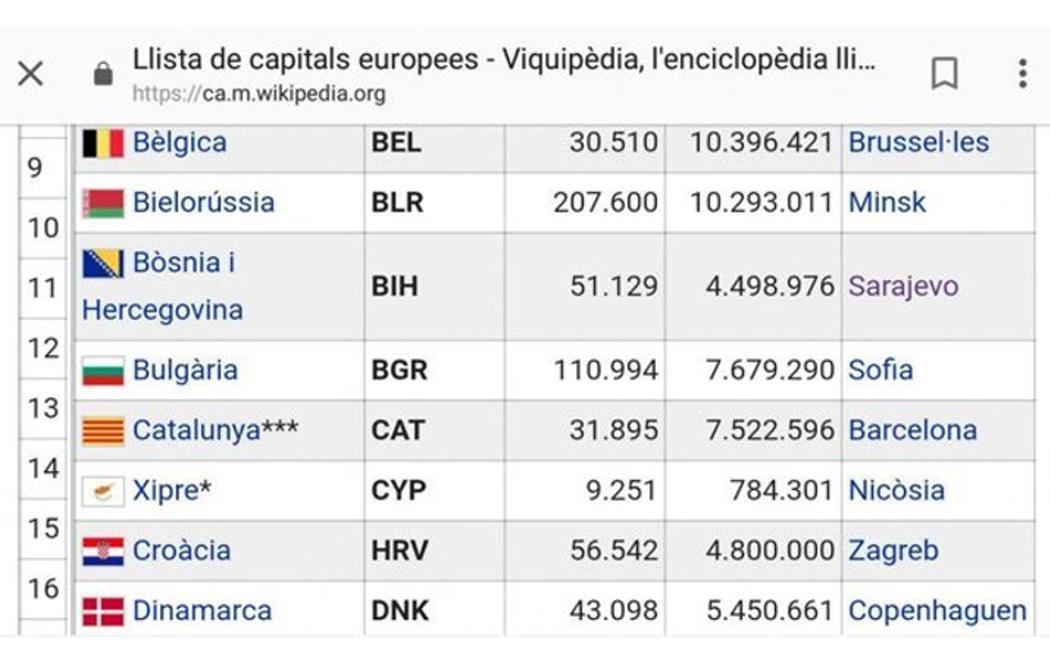 Wikipedia ya reconoce a Cataluña como un nuevo Estado de Europa