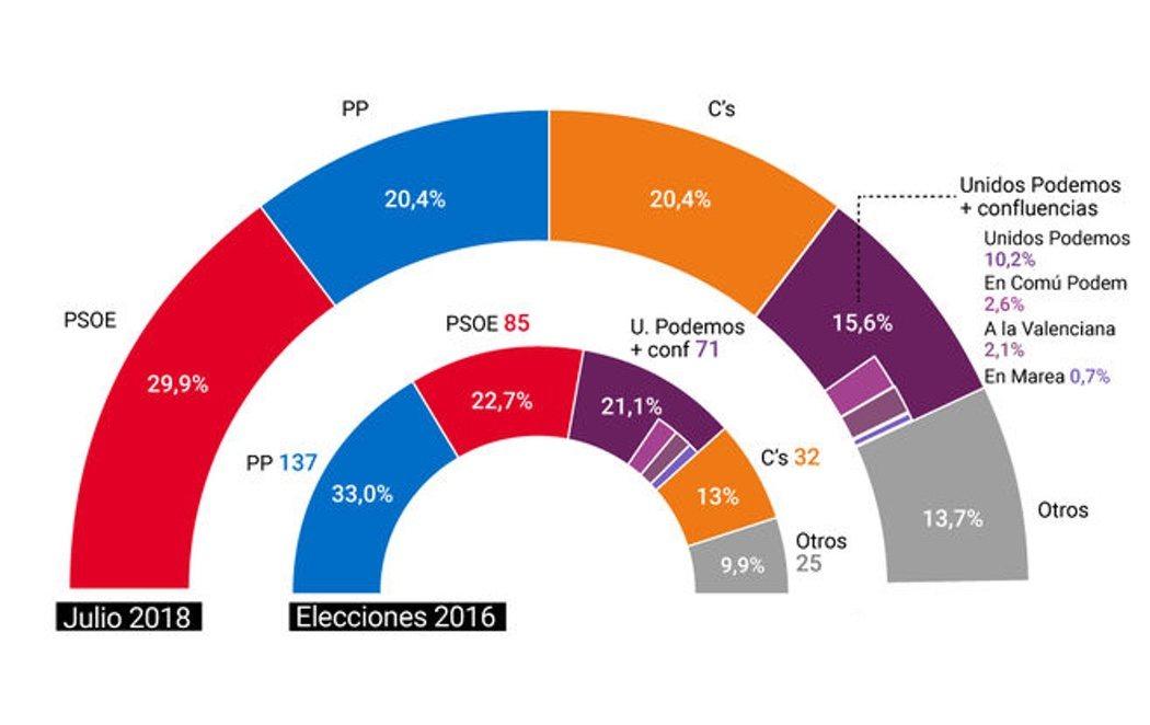El PSOE ganaría las próximas elecciones y PP y Ciudadanos empatarían como segundsos