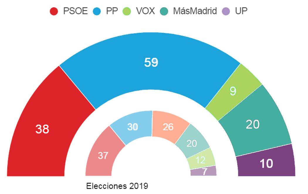 El CIS augura empate técnico entre derechas e izquierdas en la Comunidad de Madrid